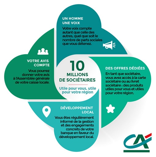 Credit Agricole Centre France Campagne Societariat